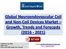 Neuroendovascular Coil and Non-Coil Devices Market Growth Analysis