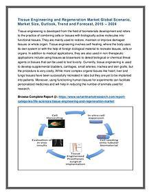 Commercial Roofing Materials Market Global Scenario