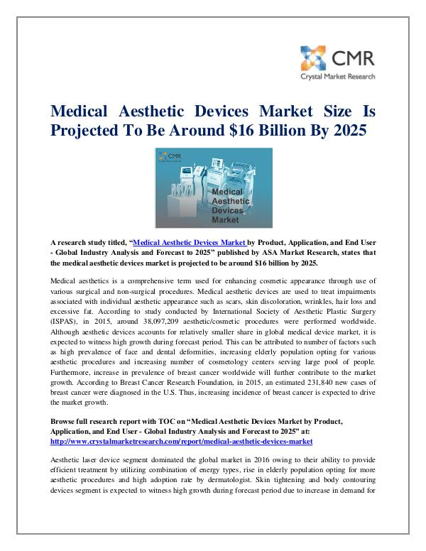 Medical Aesthetic Devices Market