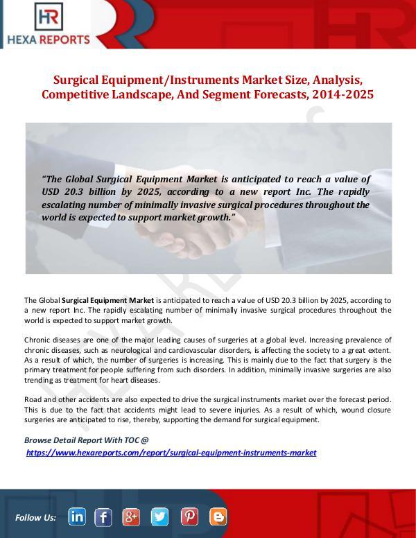 Hexa Reports Surgical EquipmentInstruments Market Size, Analysi