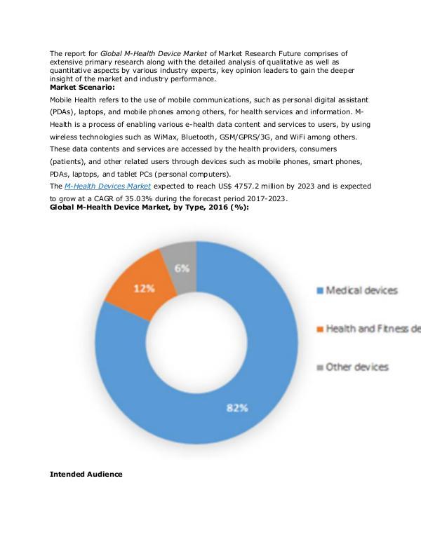 Global M-Health Device Market