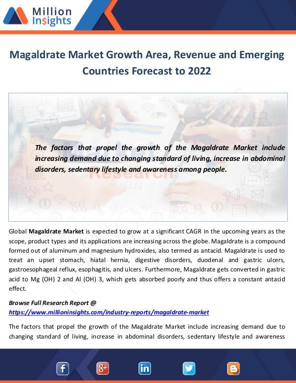 Magaldrate Market
