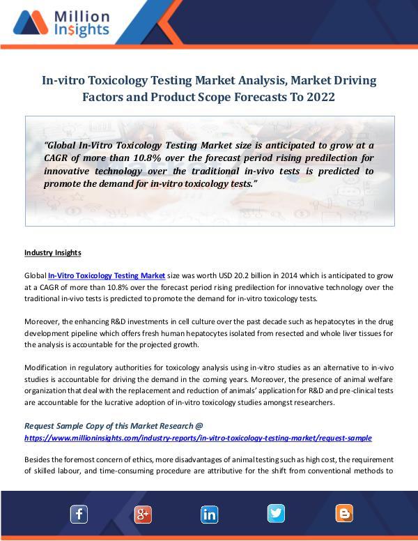 In-vitro Toxicology Testing Market Analysis