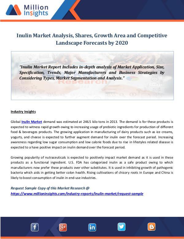 Inulin Market Analysis