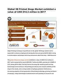 Global 3D Printed Drugs Market exhibited a value of USD 214.3 million