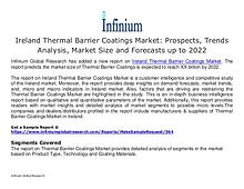 Ireland Thermal Barrier Coatings Market Prospects, Trends Analysis, M