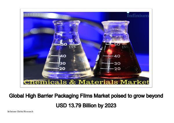 Infinium Global Research High Barrier packaging films market - IGR