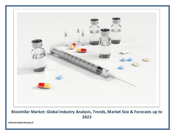 Biosimilar Market