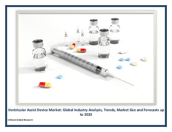 Ventricular Assist Device Market
