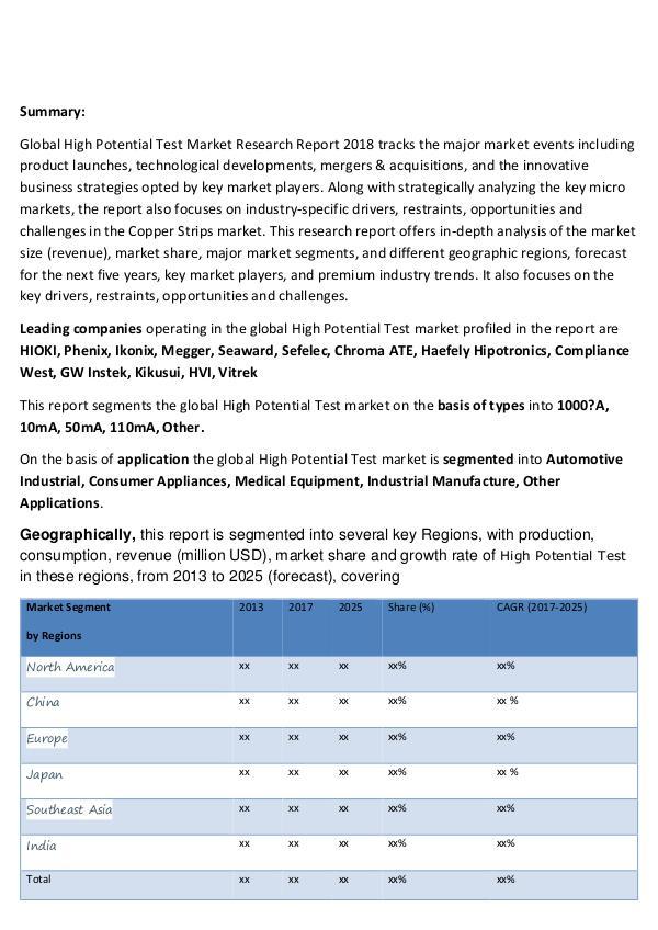 Market Research Global High Potential Test Market Professional Sur