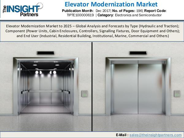 Elevator Modernization Market