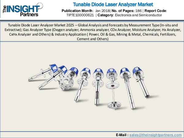 Urology Surgical Market: Industry Research Report 2018-2025 Tunable Diode Laser Analyzer Market