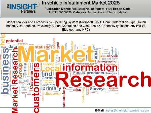 In-vehicle Infotainment Market report