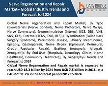 Market Research on Global Microsurgery Market – Industry Trends 2018
