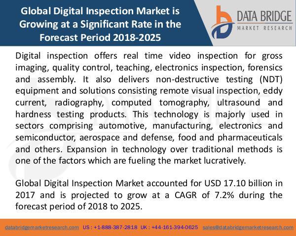 Global Digital Inspection Market